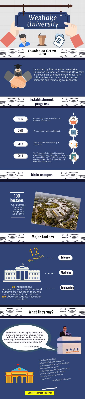 西湖大学图表.png